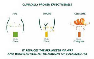 Slimming gel effects